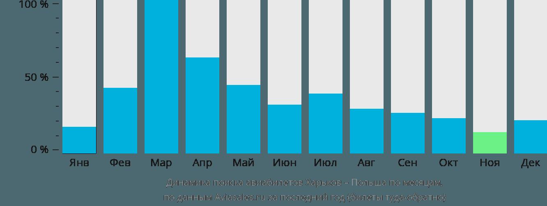 Динамика поиска авиабилетов из Харькова в Польшу по месяцам