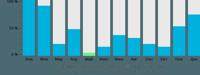 Динамика поиска авиабилетов из Харькова в Пномпень по месяцам