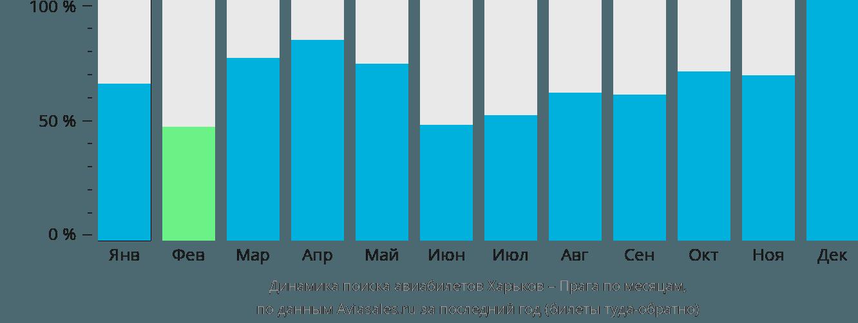 Динамика поиска авиабилетов из Харькова в Прагу по месяцам
