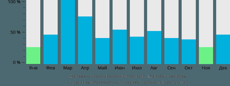 Динамика поиска авиабилетов из Харькова в Шанхай по месяцам