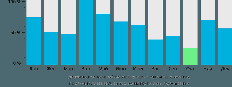 Динамика поиска авиабилетов из Харькова в Стокгольм по месяцам