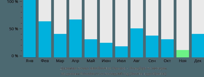 Динамика поиска авиабилетов из Харькова в Зальцбург по месяцам