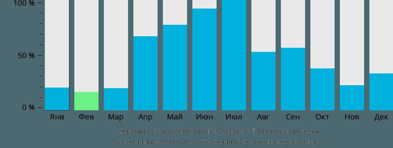 Динамика поиска авиабилетов из Харькова в Тбилиси по месяцам