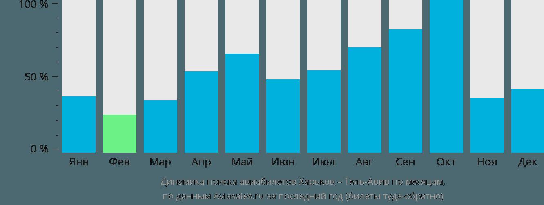 Динамика поиска авиабилетов из Харькова в Тель-Авив по месяцам
