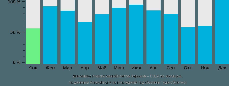 Динамика поиска авиабилетов из Харькова в США по месяцам
