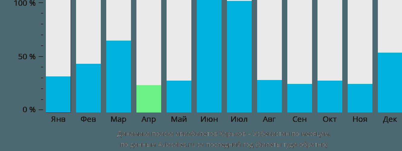 Динамика поиска авиабилетов из Харькова в Узбекистан по месяцам