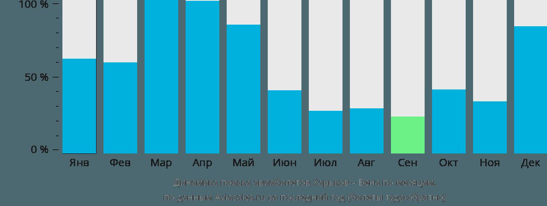 Динамика поиска авиабилетов из Харькова в Вену по месяцам