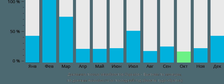 Динамика поиска авиабилетов из Харькова в Вьетнам по месяцам