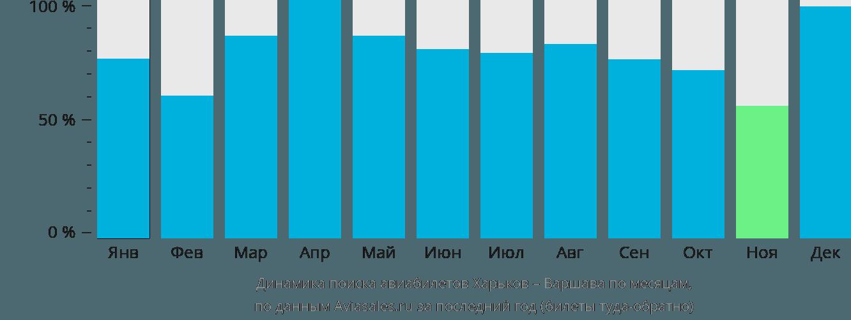 Динамика поиска авиабилетов из Харькова в Варшаву по месяцам