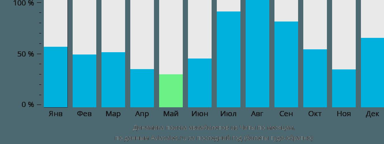 Динамика поиска авиабилетов из Читы по месяцам