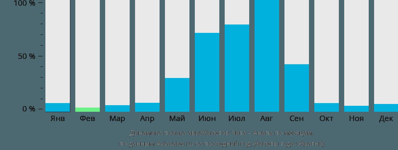 Динамика поиска авиабилетов из Читы в Анапу по месяцам