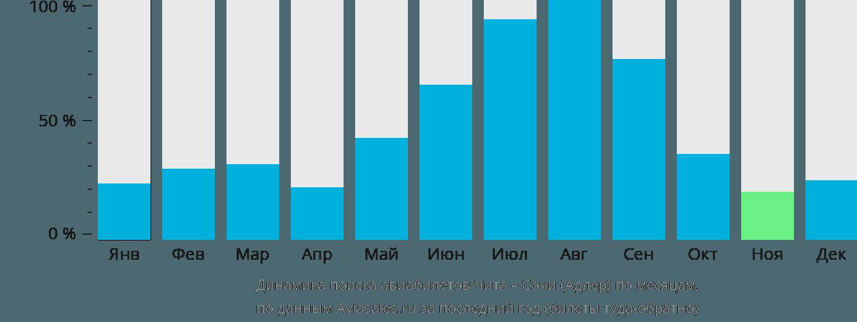 Динамика поиска авиабилетов из Читы в Сочи по месяцам