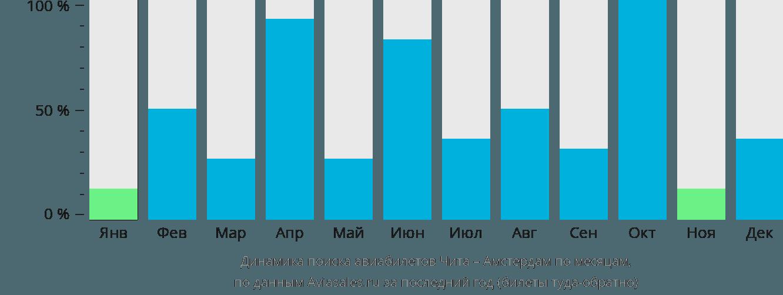 Динамика поиска авиабилетов из Читы в Амстердам по месяцам