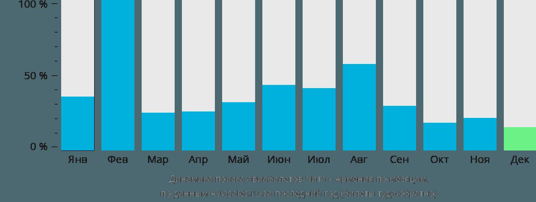 Динамика поиска авиабилетов из Читы в Армению по месяцам