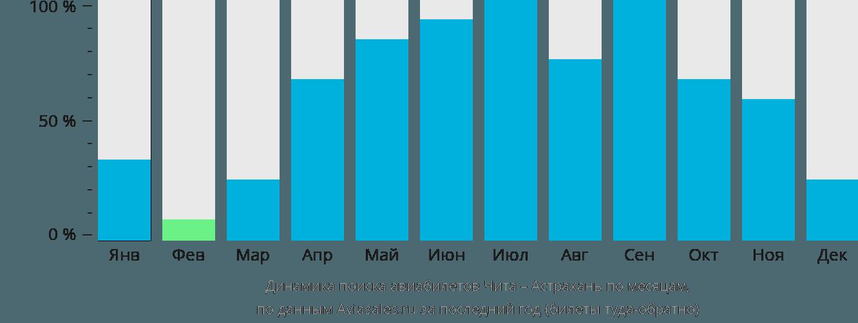Динамика поиска авиабилетов из Читы в Астрахань по месяцам
