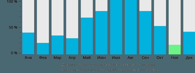 Динамика поиска авиабилетов из Читы в Анталью по месяцам