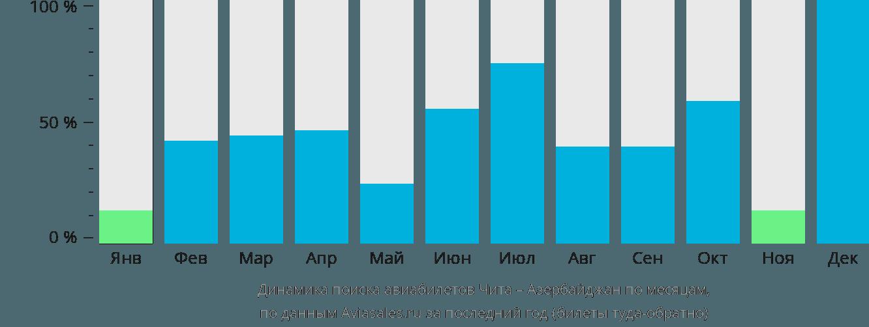 Динамика поиска авиабилетов из Читы в Азербайджан по месяцам