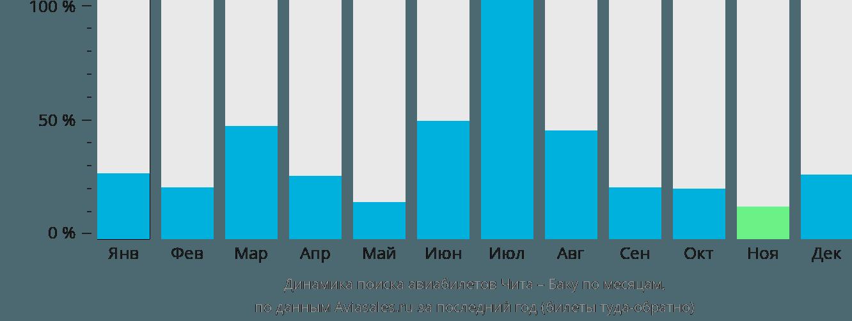 Динамика поиска авиабилетов из Читы в Баку по месяцам