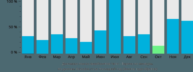 Динамика поиска авиабилетов из Читы в Берлин по месяцам