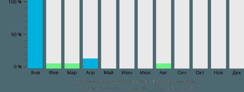Динамика поиска авиабилетов из Читы в Болонью по месяцам