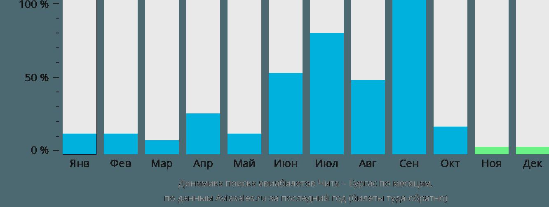 Динамика поиска авиабилетов из Читы в Бургас по месяцам