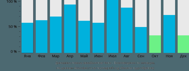 Динамика поиска авиабилетов из Читы в Благовещенск по месяцам