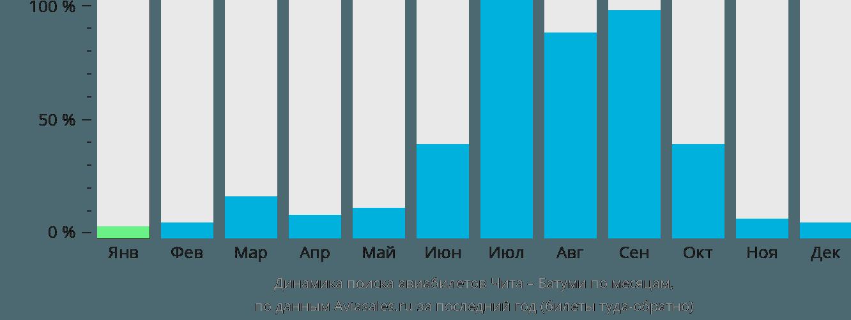 Динамика поиска авиабилетов из Читы в Батуми по месяцам