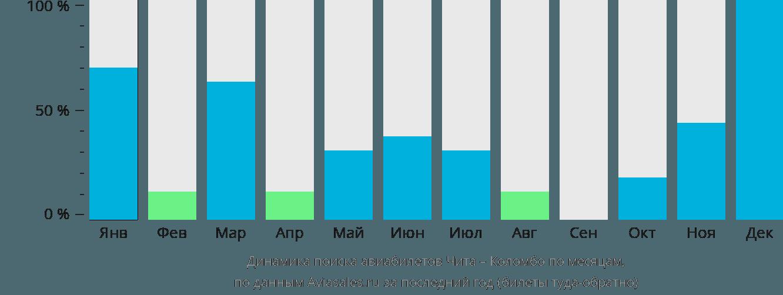 Динамика поиска авиабилетов из Читы в Коломбо по месяцам