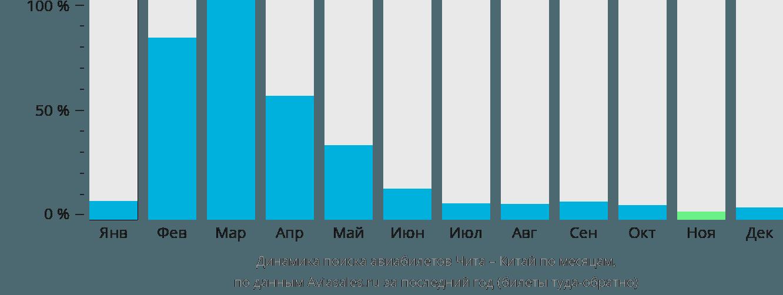 Динамика поиска авиабилетов из Читы в Китай по месяцам