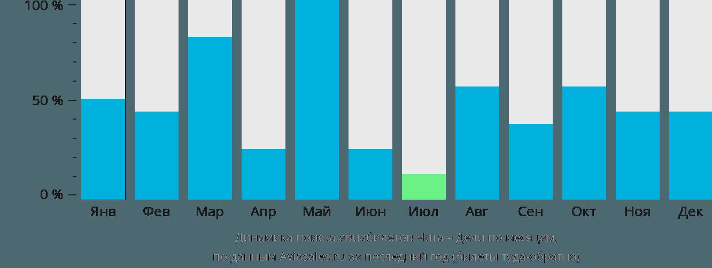 Динамика поиска авиабилетов из Читы в Дели по месяцам