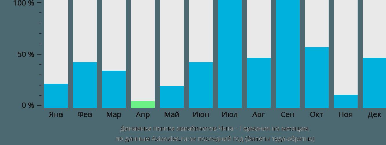 Динамика поиска авиабилетов из Читы в Германию по месяцам