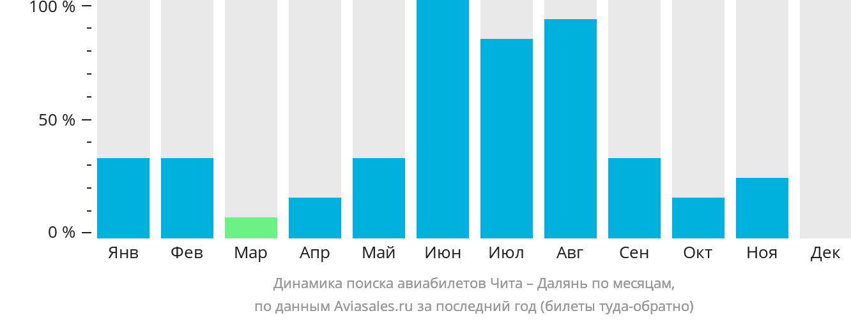 Динамика поиска авиабилетов из Читы в Далянь по месяцам