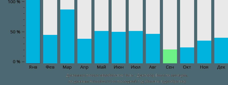 Динамика поиска авиабилетов из Читы в Денпасар Бали по месяцам
