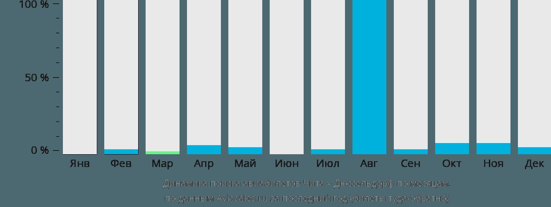 Динамика поиска авиабилетов из Читы в Дюссельдорф по месяцам