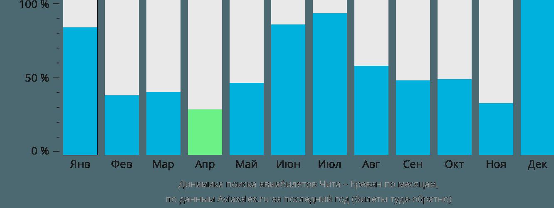 Динамика поиска авиабилетов из Читы в Ереван по месяцам