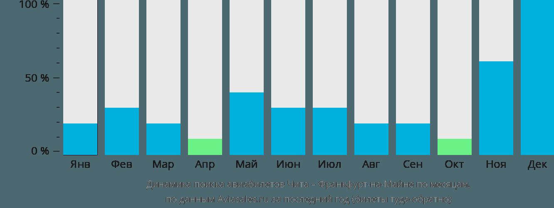 Динамика поиска авиабилетов из Читы во Франкфурт-на-Майне по месяцам
