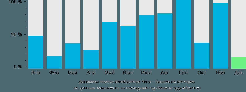 Динамика поиска авиабилетов из Читы в Бишкек по месяцам