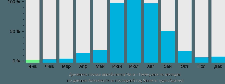 Динамика поиска авиабилетов из Читы в Геленджик по месяцам
