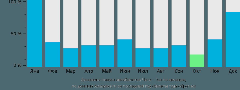 Динамика поиска авиабилетов из Читы в Гоа по месяцам