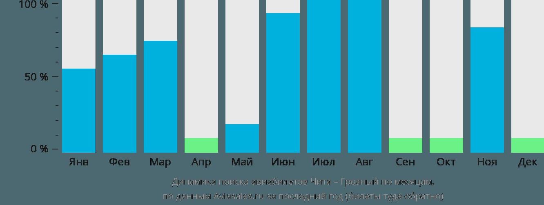 Динамика поиска авиабилетов из Читы в Грозный по месяцам