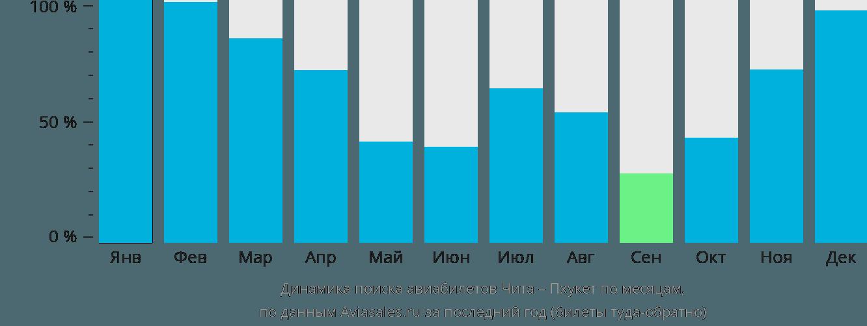 Динамика поиска авиабилетов из Читы на Пхукет по месяцам