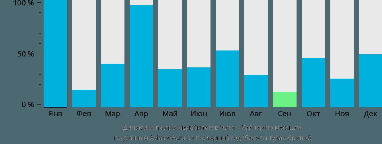 Динамика поиска авиабилетов из Читы в Хайлар по месяцам