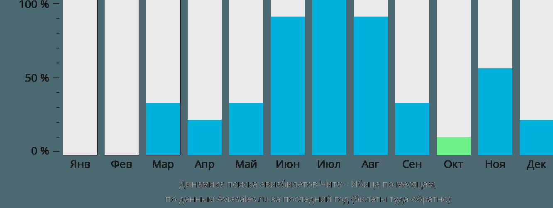 Динамика поиска авиабилетов из Читы на Ибицу по месяцам