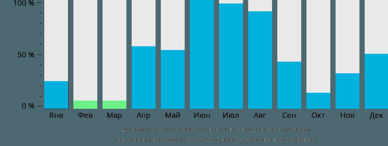 Динамика поиска авиабилетов из Читы в Кишинёв по месяцам