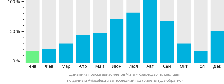 Динамика поиска авиабилетов из Читы в Краснодар по месяцам