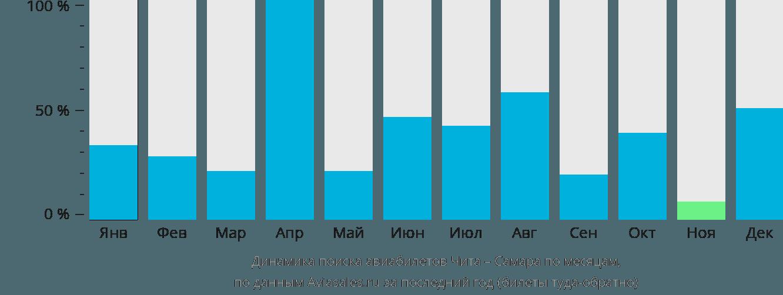 Динамика поиска авиабилетов из Читы в Самару по месяцам