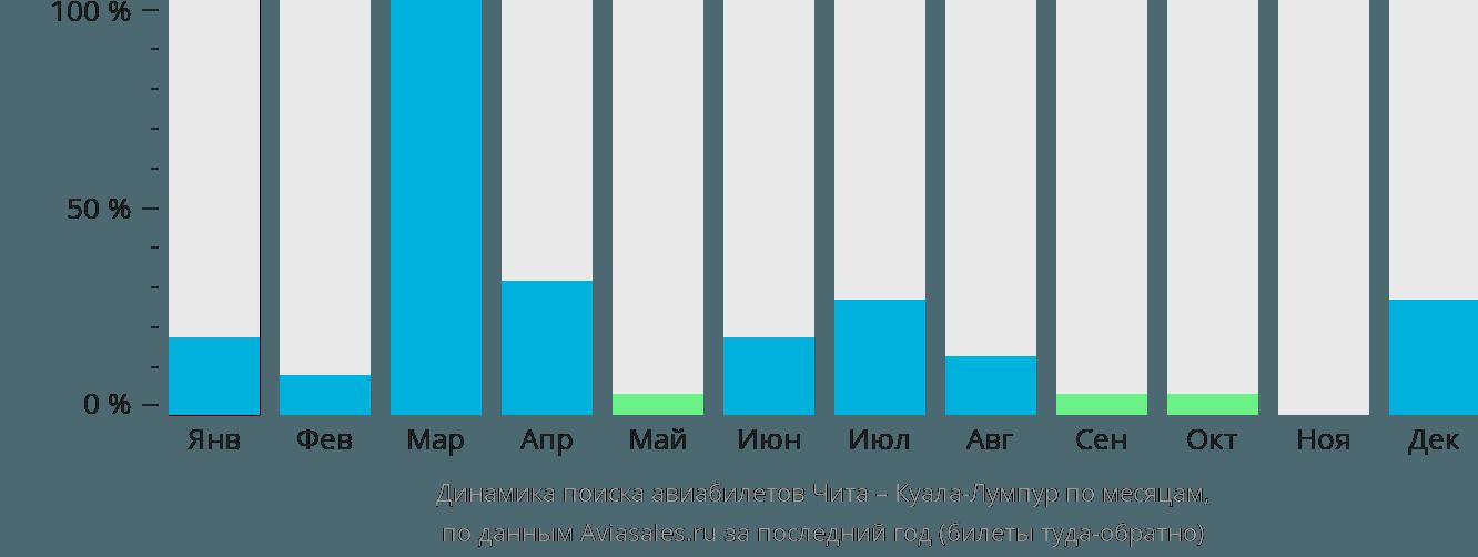 Динамика поиска авиабилетов из Читы в Куала-Лумпур по месяцам