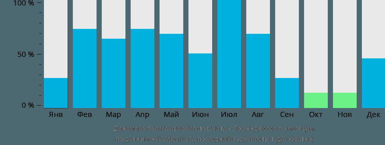 Динамика поиска авиабилетов из Читы в Лос-Анджелес по месяцам