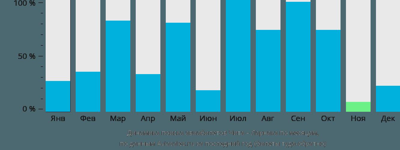 Динамика поиска авиабилетов из Читы в Ларнаку по месяцам
