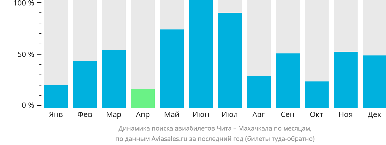 Динамика поиска авиабилетов из Читы в Махачкалу по месяцам